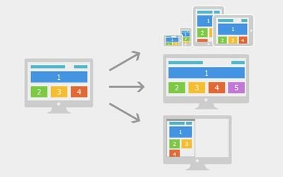 响应式网站:响应式网站设计的3点必要性